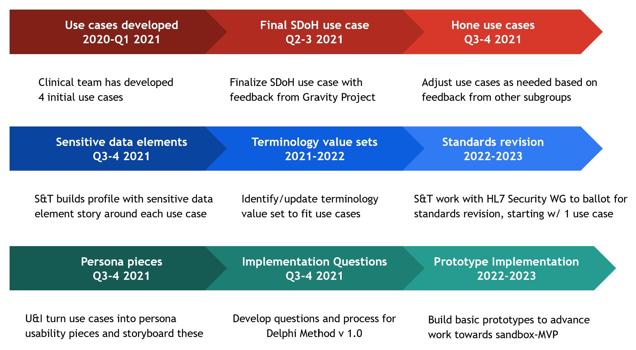 PP2PI Roadmap